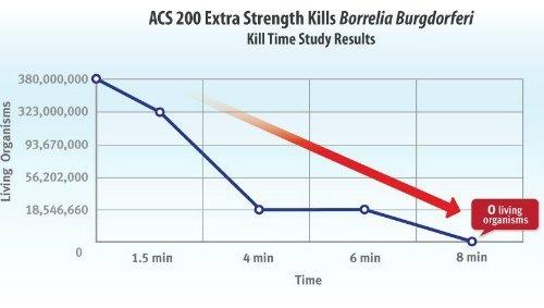 ACS 200 Extra Strength Colloidal Nanosilver